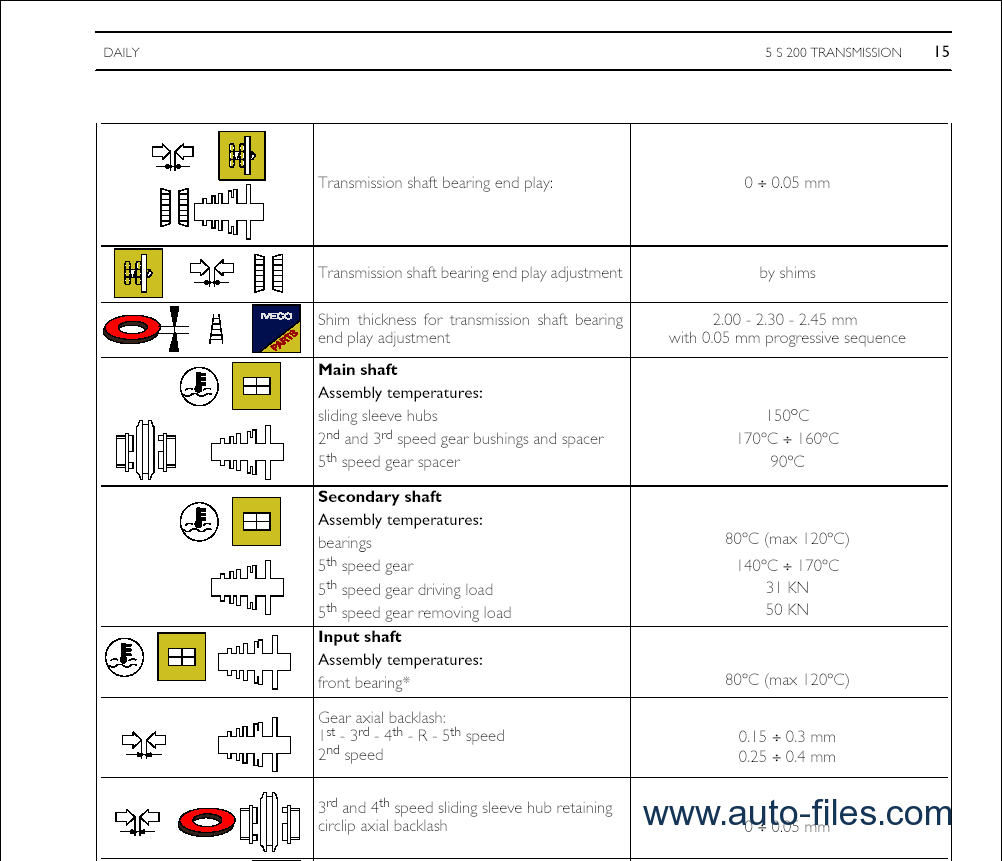 ivdaily download document free best place to download your document iveco daily fuse box diagram 2007 at fashall.co